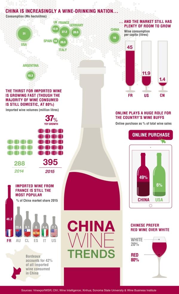 CHINE WINE TRENDS - Barcelona Export